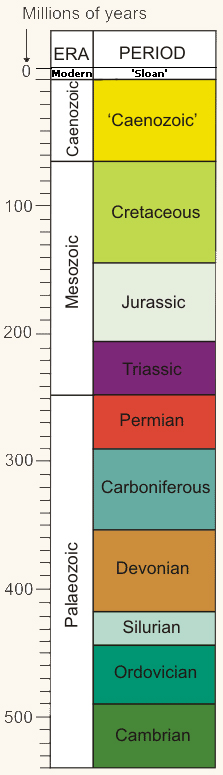 eras and periods of time sloan scale voxnewman